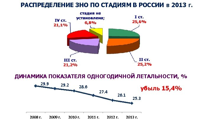 РАСПРЕДЕЛЕНИЕ ЗНО ПО СТАДИЯМ В РОССИИ в 2013 г. ДИНАМИКА ПОКАЗАТЕЛЯ ОДНОГОДИЧНОЙ ЛЕТАЛЬНОСТИ, %