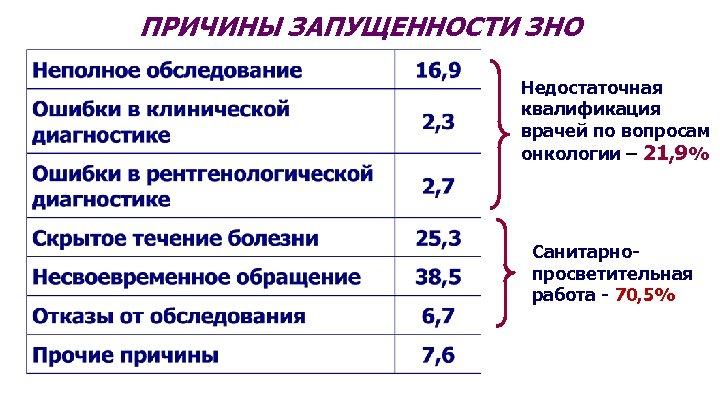 ПРИЧИНЫ ЗАПУЩЕННОСТИ ЗНО Недостаточная квалификация врачей по вопросам онкологии – 21, 9% Санитарнопросветительная работа