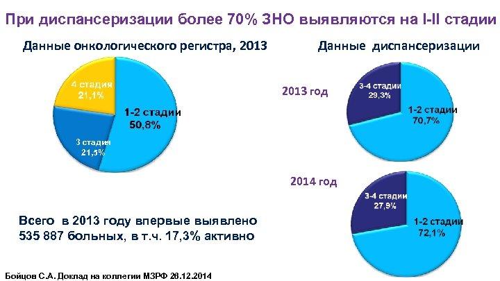 При диспансеризации более 70% ЗНО выявляются на I-II стадии Данные онкологического регистра, 2013 Данные