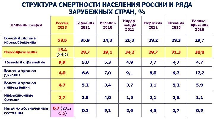 СТРУКТУРА СМЕРТНОСТИ НАСЕЛЕНИЯ РОССИИ И РЯДА ЗАРУБЕЖНЫХ СТРАН, % Россия 2013 Германия 2011 Израиль