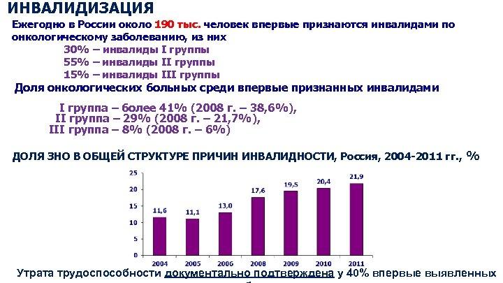 ИНВАЛИДИЗАЦИЯ Ежегодно в России около 190 тыс. человек впервые признаются инвалидами по онкологическому заболеванию,