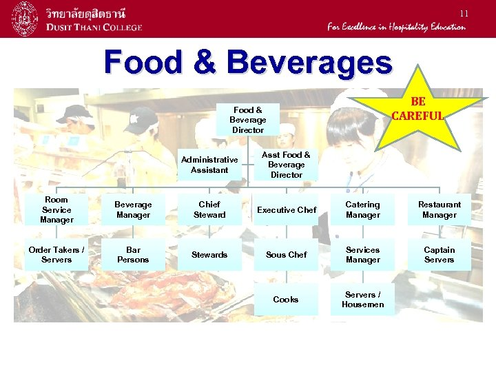 11 Food & Beverages BE CAREFUL Food & Beverage Director Administrative Assistant Asst Food