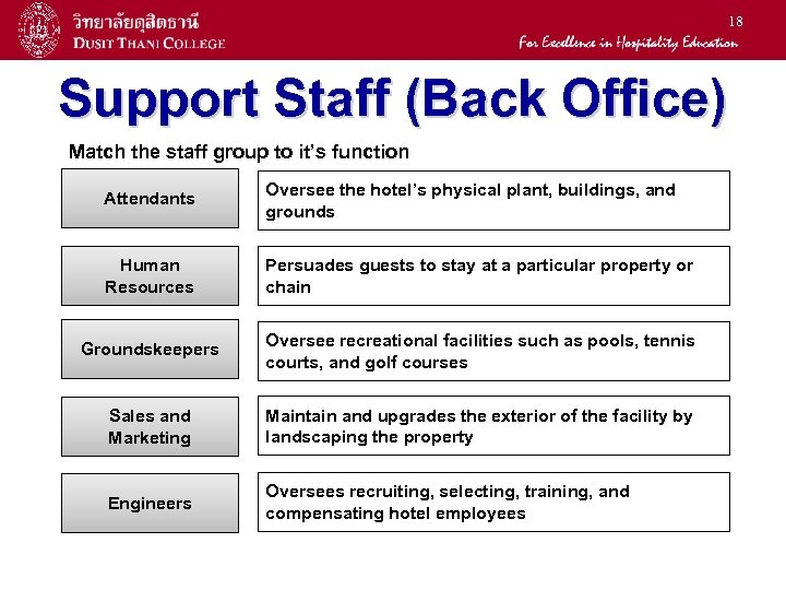 18 Support Staff (Back Office) Match the staff group to it's function Attendants Oversee