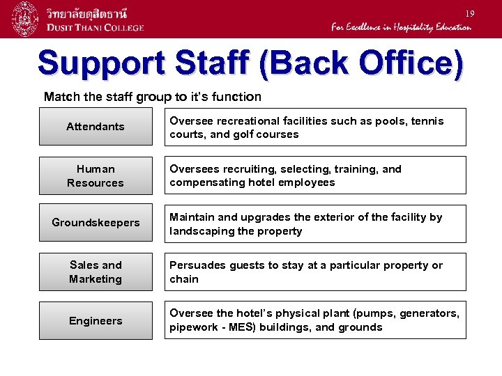 19 Support Staff (Back Office) Match the staff group to it's function Attendants Oversee