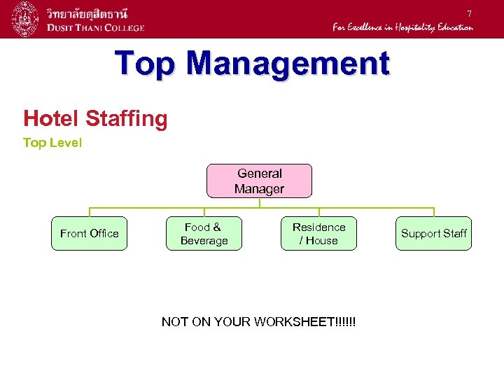 7 Top Management Hotel Staffing Top Level General Manager Front Office Food & Beverage