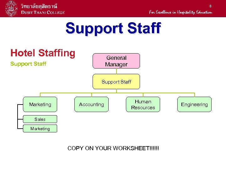 8 Support Staff Hotel Staffing General Manager Support Staff Marketing Accounting Human Resources Sales