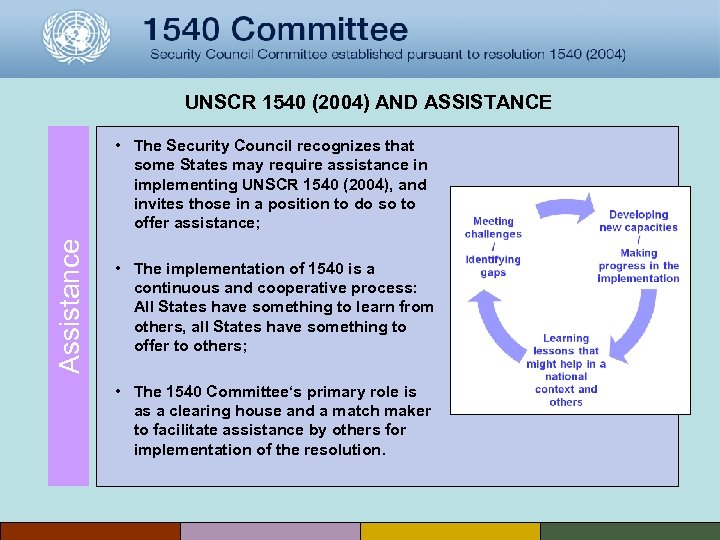 UNSCR 1540 (2004) AND ASSISTANCE Assistance • The Security Council recognizes that some States