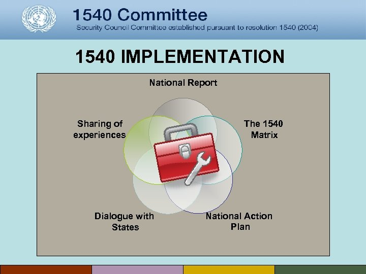 1540 IMPLEMENTATION National Report Sharing of experiences Dialogue with States The 1540 Matrix National