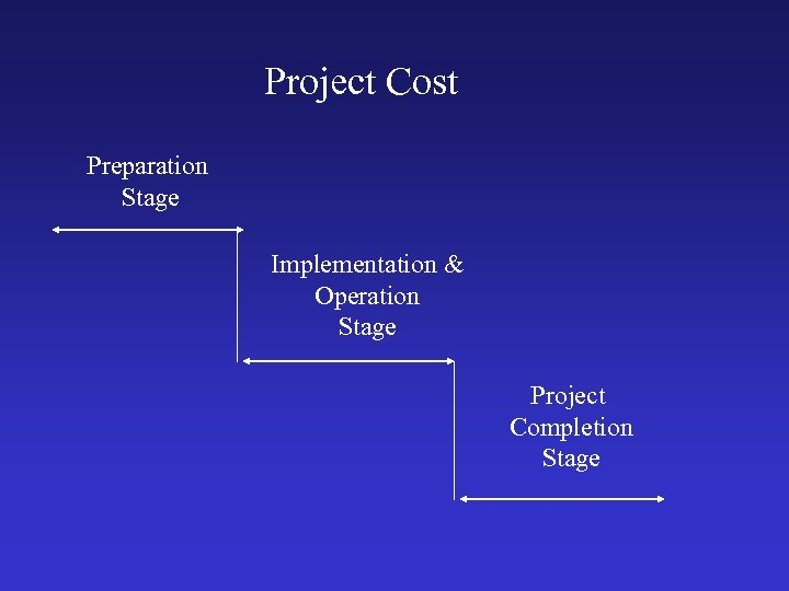 Project Cost Preparation Stage Implementation & Operation Stage Project Completion Stage