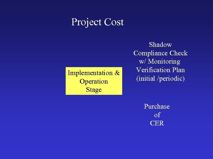 Project Cost Implementation & Operation Stage Shadow Compliance Check w/ Monitoring Verification Plan (initial