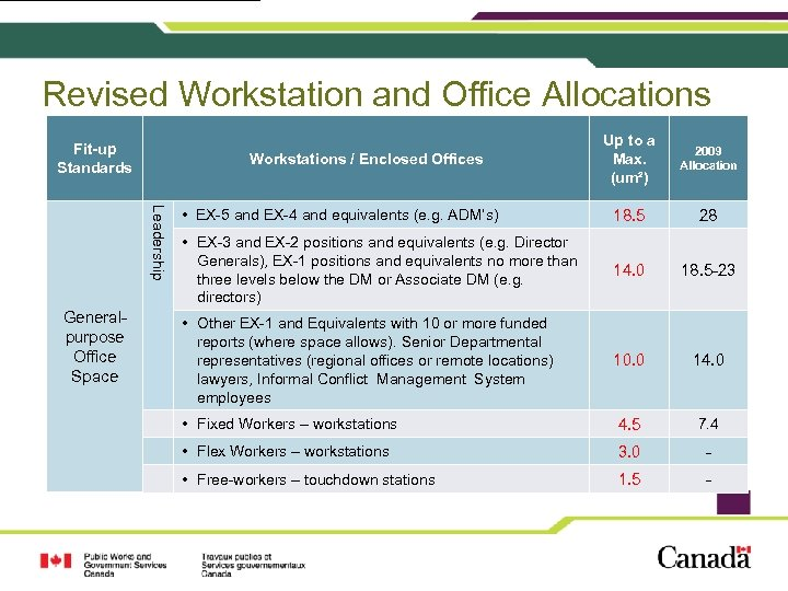 Revised Workstation and Office Allocations Fit-up Standards 2009 Allocation • EX-5 and EX-4 and