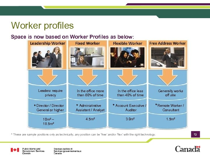 Worker profiles Space is now based on Worker Profiles as below: Leaders require privacy