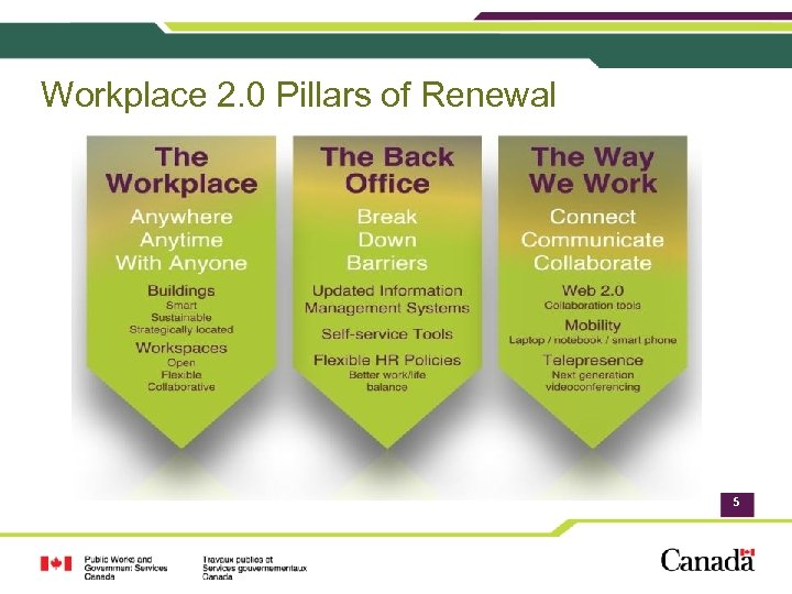 Workplace 2. 0 Pillars of Renewal 5