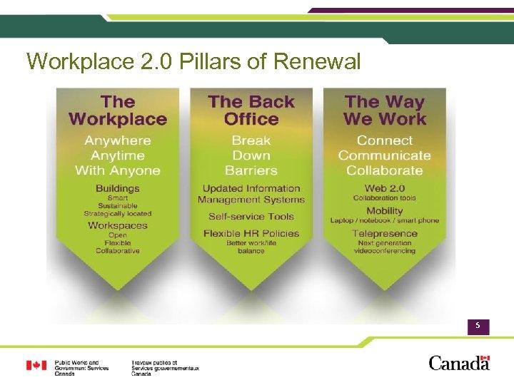 Workplace 2. 0 Pillars of Renewal 5