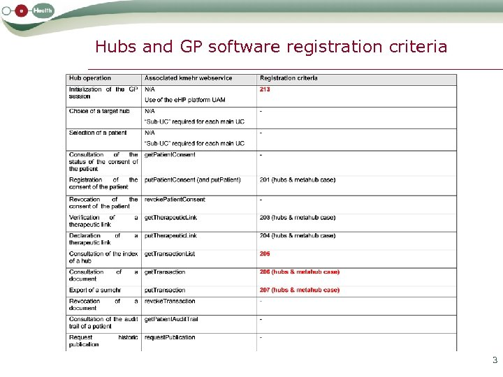 Hubs and GP software registration criteria 3
