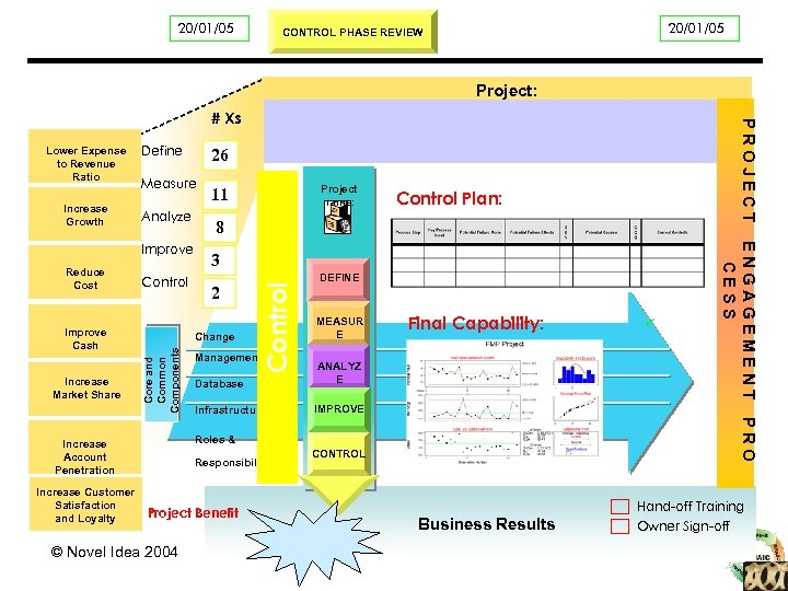 Project Start Date 20/01/05 Business Objectives Project: # Xs Define Measure Analyze Increase Market