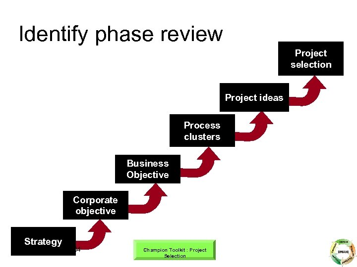 Identify phase review Project selection Project ideas Process clusters Business Objective Corporate objective Strategy