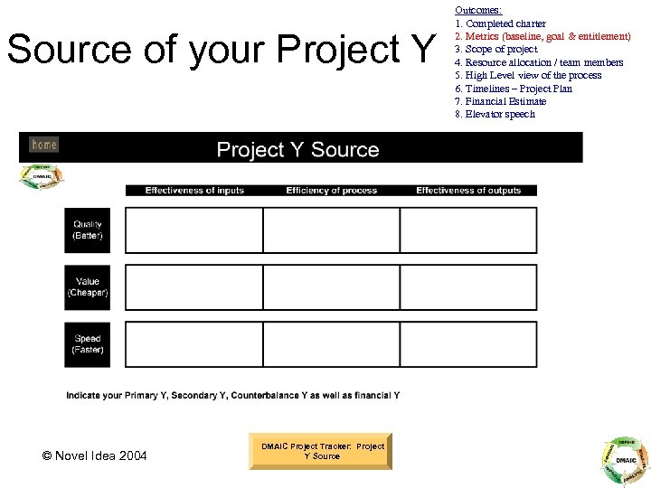 Source of your Project Y © Novel Idea 2004 DMAIC Project Tracker: Project Y