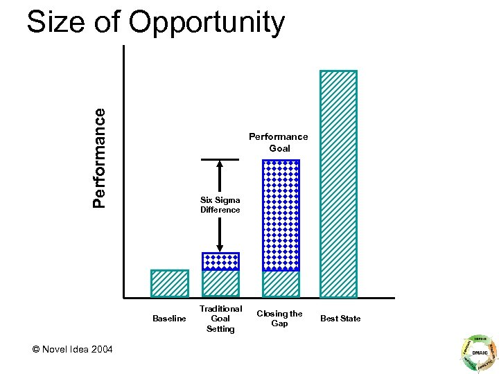 Performance Size of Opportunity Performance Goal Six Sigma Difference Baseline © Novel Idea 2004
