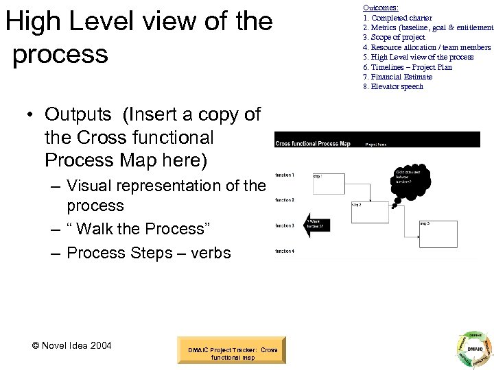 High Level view of the process • Outputs (Insert a copy of the Cross