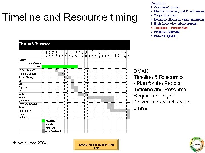 Timeline and Resource timing Outcomes: 1. Completed charter 2. Metrics (baseline, goal & entitlement)