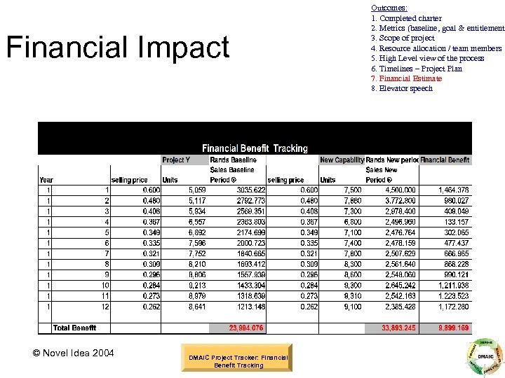 Financial Impact © Novel Idea 2004 DMAIC Project Tracker: Financial Benefit Tracking Outcomes: 1.