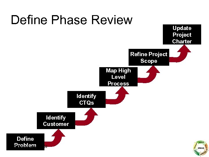 Define Phase Review Refine Project Scope Map High Level Process Identify CTQs Identify Customer