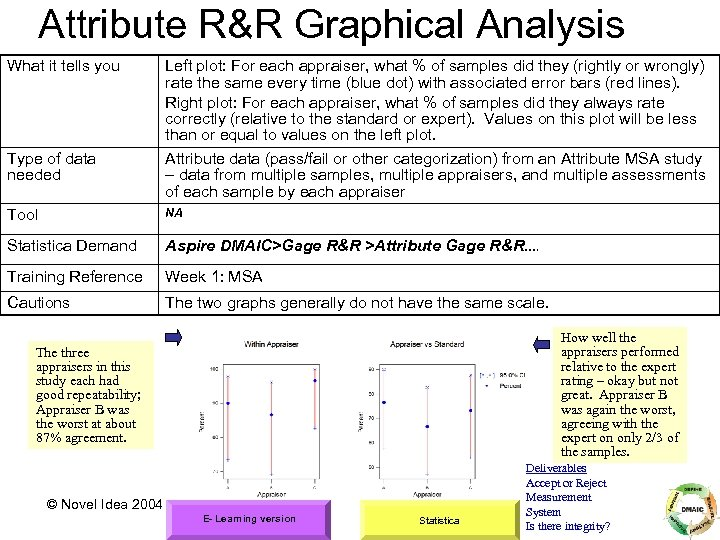 Attribute R&R Graphical Analysis What it tells you Type of data needed Left plot: