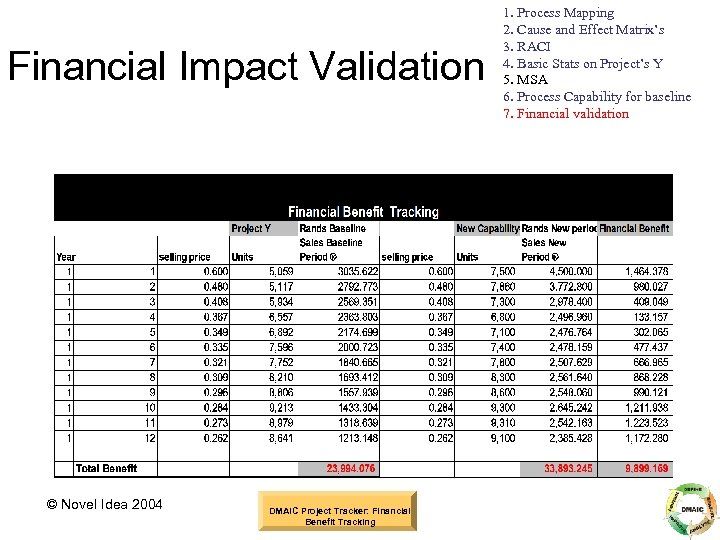 Financial Impact Validation © Novel Idea 2004 DMAIC Project Tracker: Financial Benefit Tracking 1.