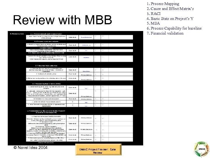 Review with MBB © Novel Idea 2004 DMAIC Project Tracker: Gate Review 1. Process