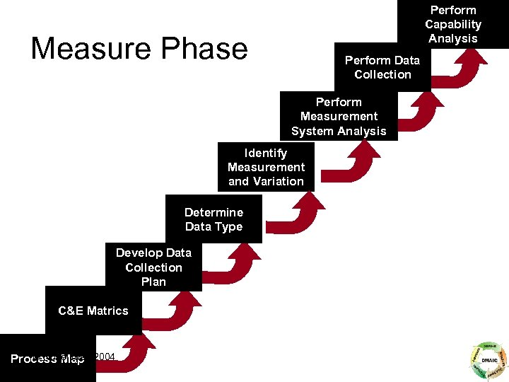Perform Capability Analysis Measure Phase Perform Data Collection Perform Measurement System Analysis Identify Measurement