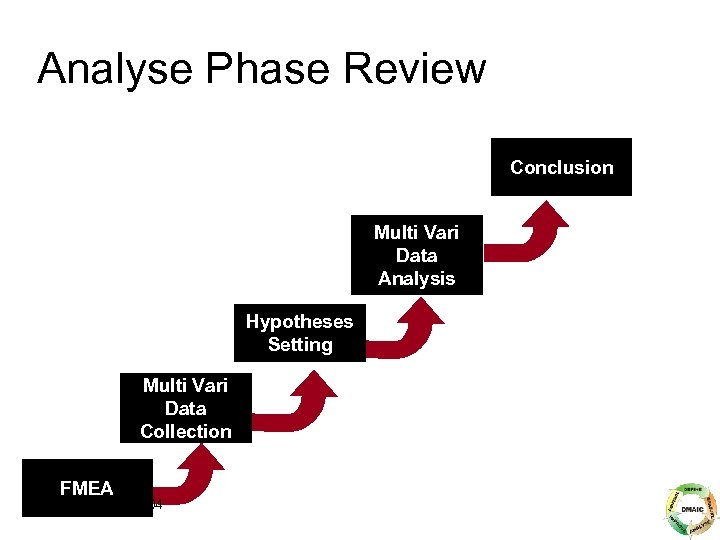 Analyse Phase Review Conclusion Multi Vari Data Analysis Hypotheses Setting Multi Vari Data Collection