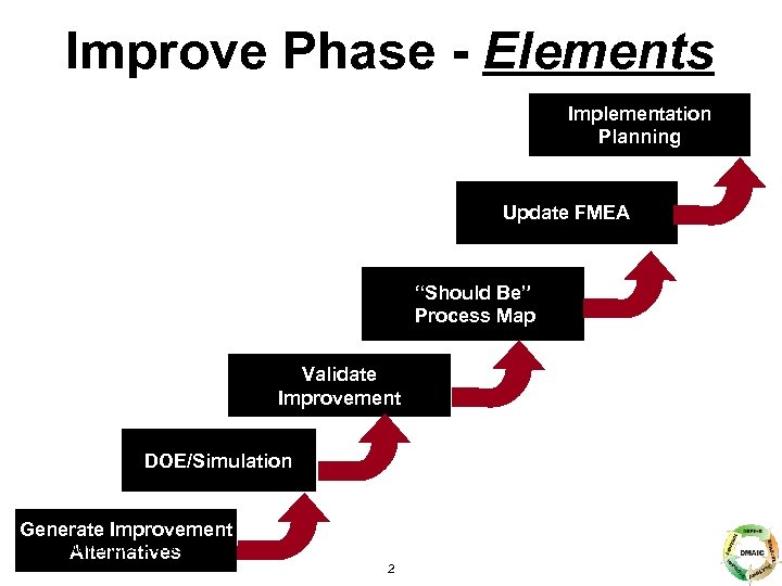 "Improve Phase - Elements Implementation Planning Update FMEA ""Should Be"" Process Map Validate Improvement"