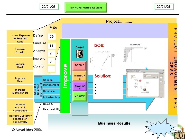 Project Start Date 20/01/05 Business Objectives Project: . . . # Xs Define 26