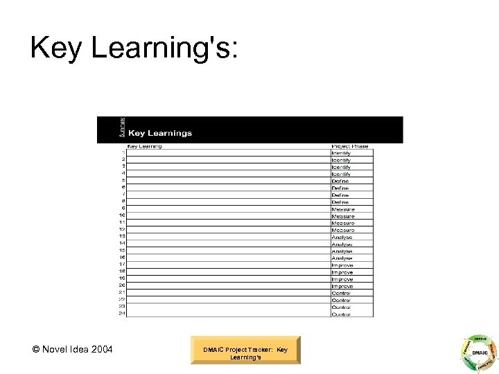 Key Learning's: © Novel Idea 2004 DMAIC Project Tracker: Key Learning's