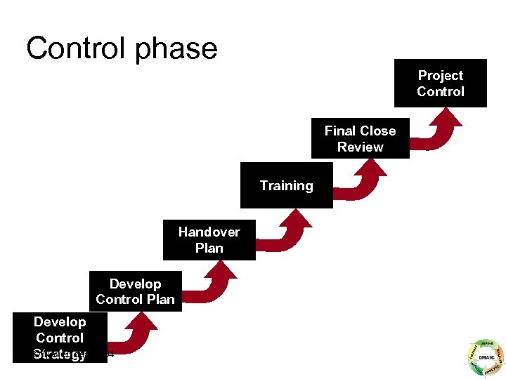 Control phase Project Control Final Close Review Training Handover Plan Develop Control © Novel