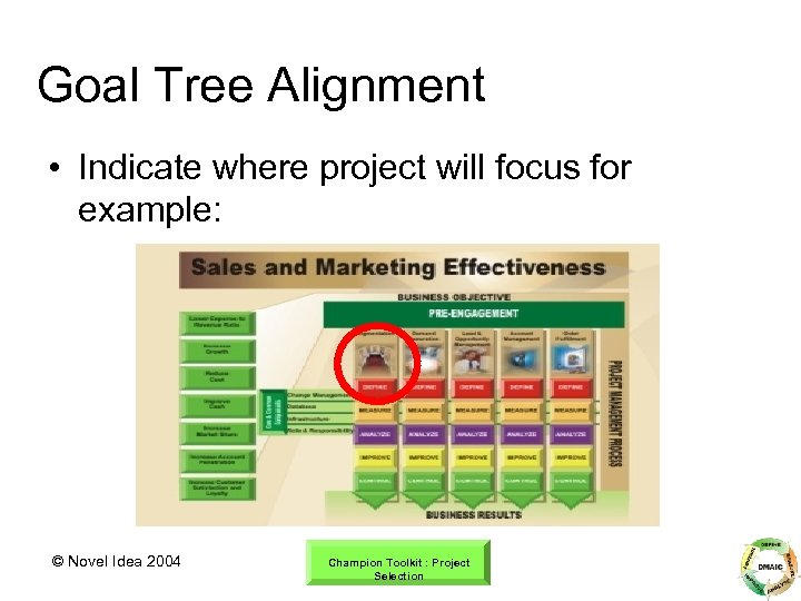 Goal Tree Alignment • Indicate where project will focus for example: © Novel Idea