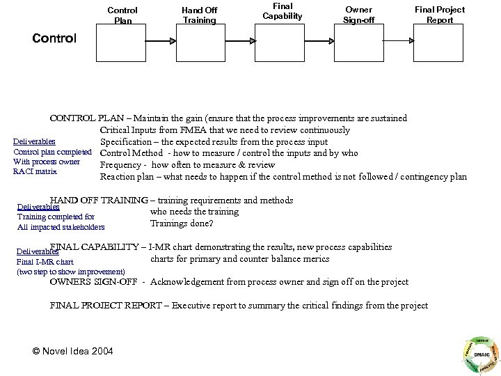 Control Plan Hand Off Training Final Capability Owner Sign-off Final Project Report Control CONTROL