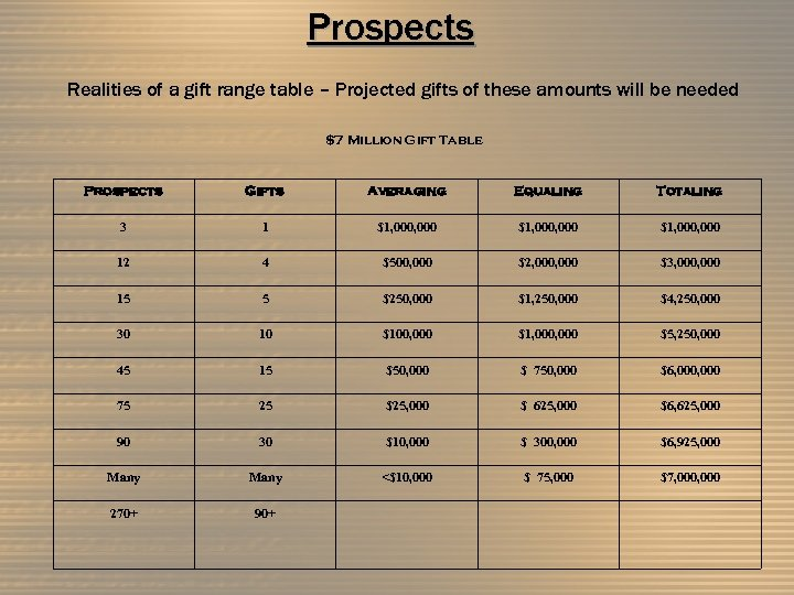 Prospects Realities of a gift range table – Projected gifts of these amounts will