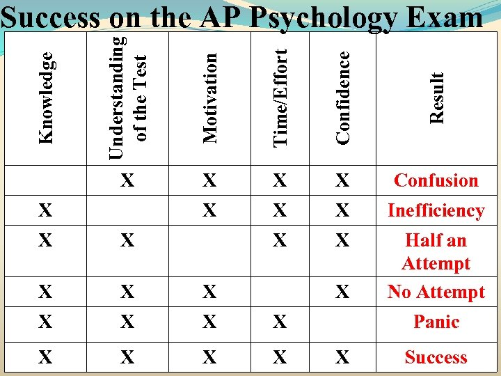 Motivation Time/Effort Confidence Result X Knowledge Understanding of the Test Success on the AP