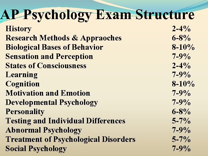 AP Psychology Exam Structure History Research Methods & Appraoches Biological Bases of Behavior Sensation
