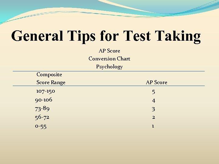 General Tips for Test Taking AP Score Conversion Chart Psychology Composite Score Range 107