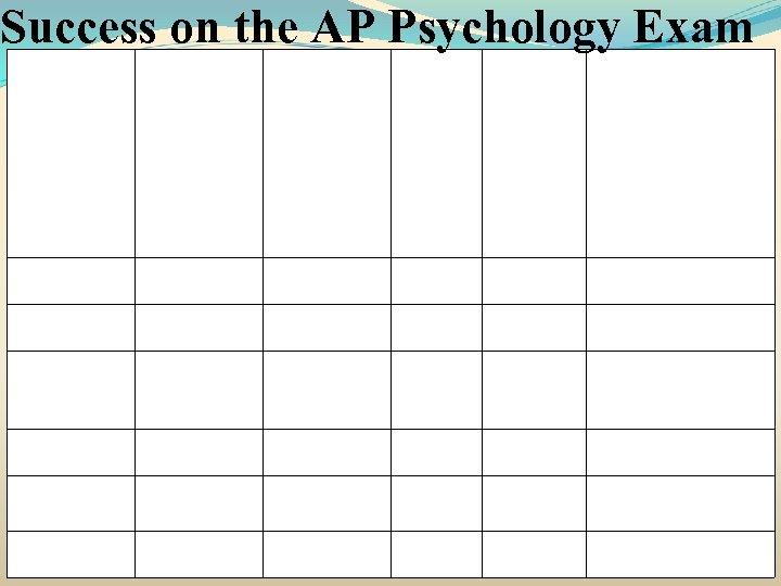 Success on the AP Psychology Exam