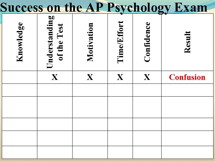 Understanding of the Test Motivation Time/Effort Confidence Result Knowledge Success on the AP Psychology