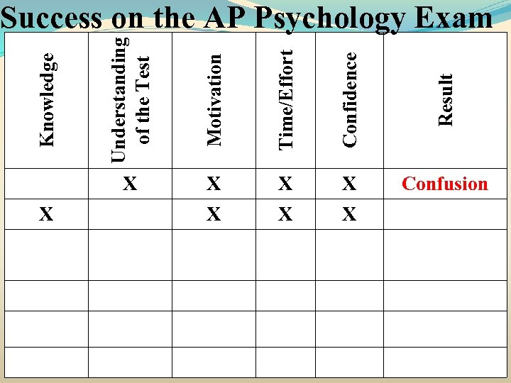 Knowledge Motivation Time/Effort Confidence Result X Understanding of the Test Success on the AP