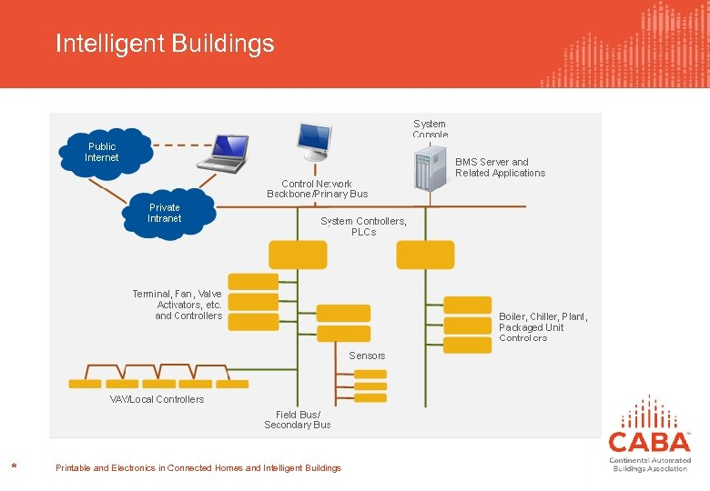 Intelligent Buildings * Printable and Electronics in Connected Homes and Intelligent Buildings