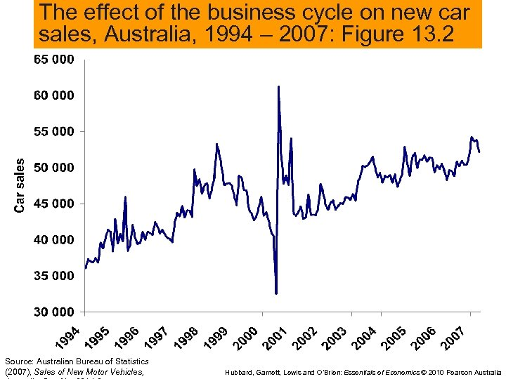 The effect of the business cycle on new car sales, Australia, 1994 – 2007: