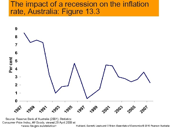 The impact of a recession on the inflation rate, Australia: Figure 13. 3 Source: