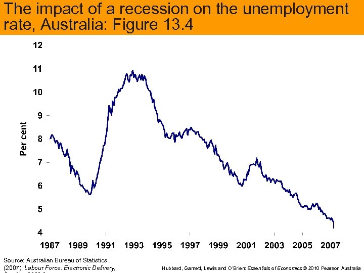 The impact of a recession on the unemployment rate, Australia: Figure 13. 4 Source: