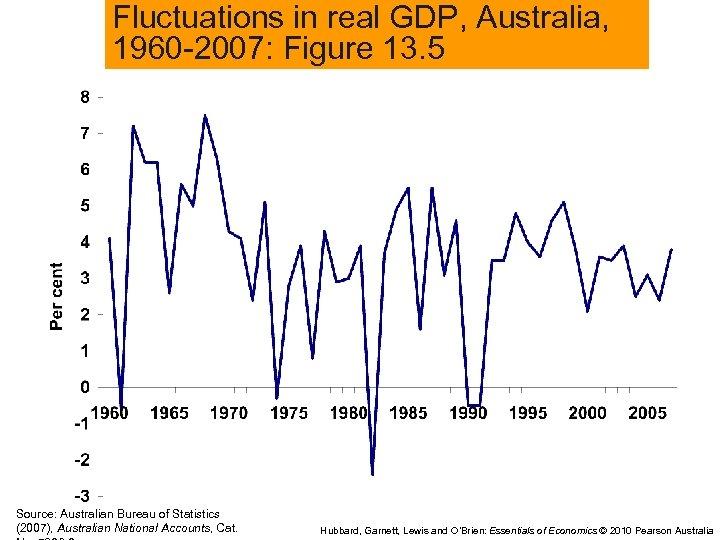 Fluctuations in real GDP, Australia, 1960 -2007: Figure 13. 5 Source: Australian Bureau of